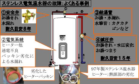 電気温水器 水漏れ ポタポタ
